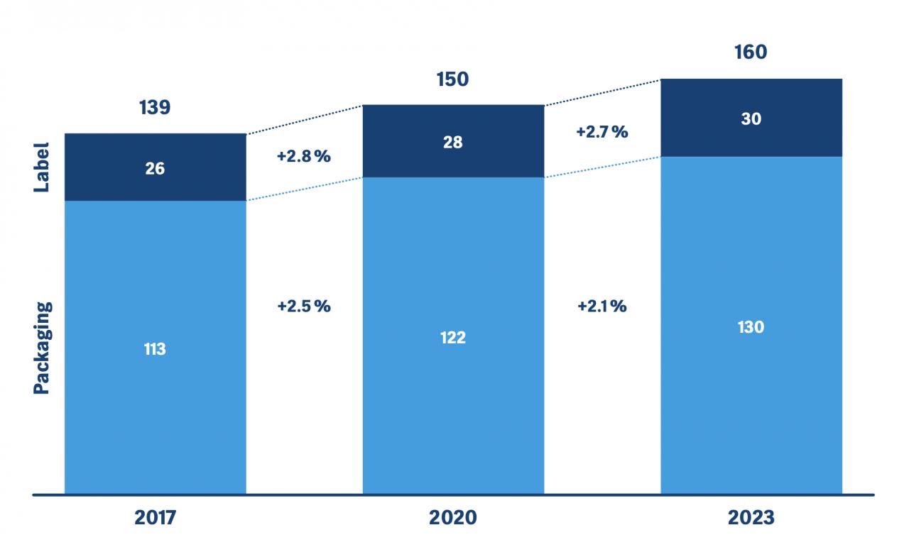 Packaging printing growth
